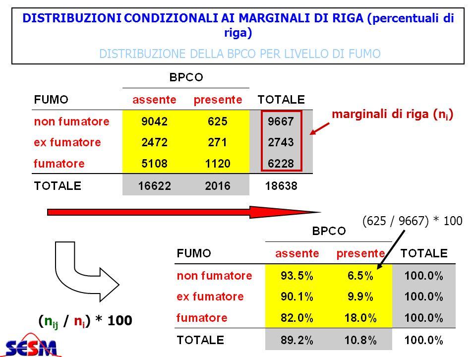 DISTRIBUZIONI CONDIZIONALI AI MARGINALI DI RIGA (percentuali di riga)