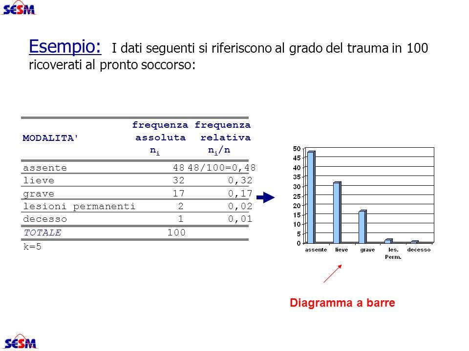 Esempio: I dati seguenti si riferiscono al grado del trauma in 100 ricoverati al pronto soccorso: