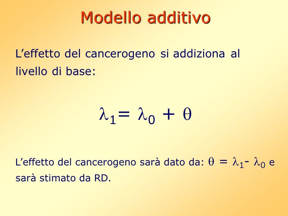 1= 0 +  Modello additivo