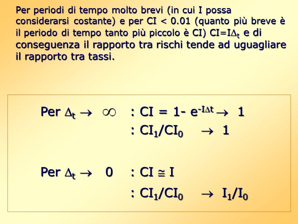 : CI1/CI0  1 Per t  0 : CI  I : CI1/CI0  I1/I0