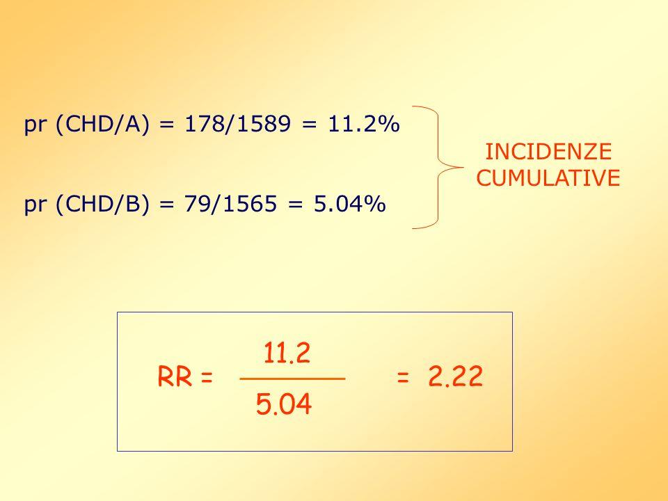pr (CHD/A) = 178/1589 = 11.2%pr (CHD/B) = 79/1565 = 5.04% INCIDENZE CUMULATIVE. 11.2. RR = = 2.22.