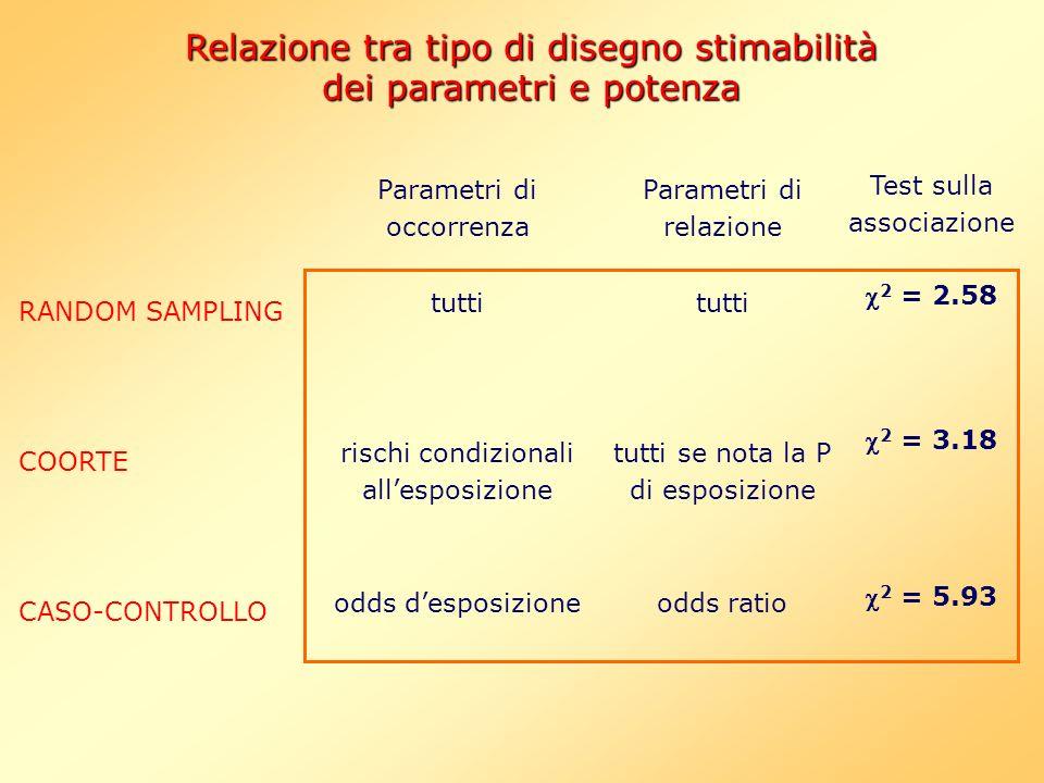 Relazione tra tipo di disegno stimabilità dei parametri e potenza
