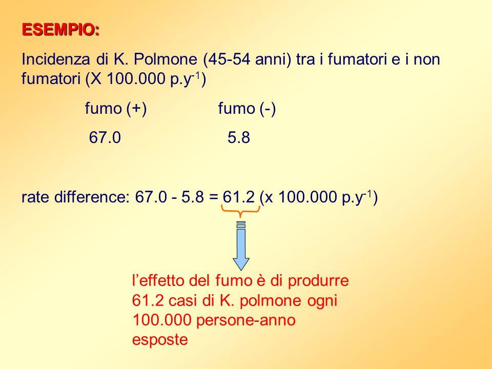 ESEMPIO:Incidenza di K. Polmone (45-54 anni) tra i fumatori e i non fumatori (X 100.000 p.y-1) fumo (+) fumo (-)