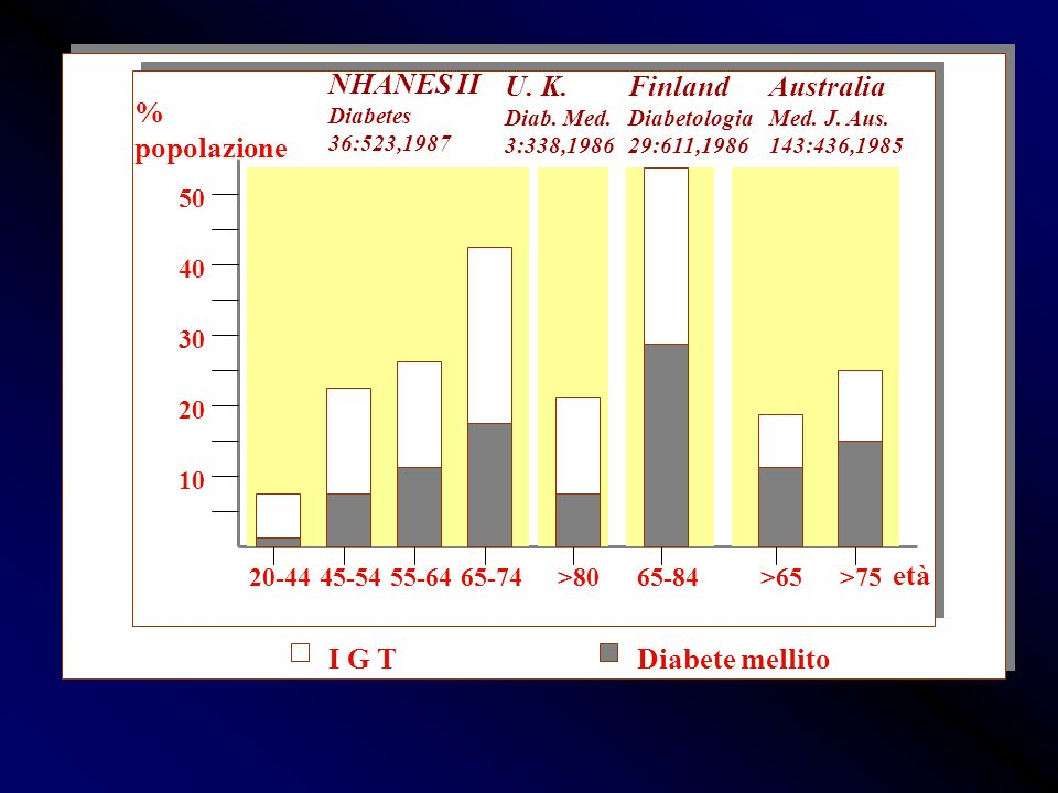 Finland Diabetologia 29:611,1986 Australia Med. J. Aus. 143:436,1985