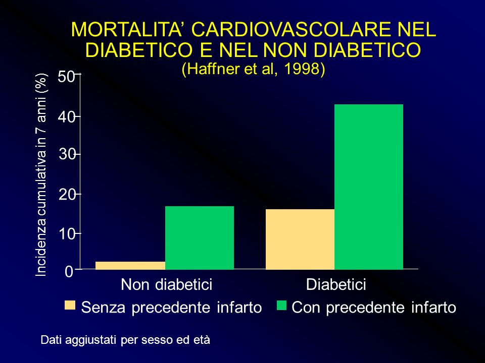 MORTALITA' CARDIOVASCOLARE NEL DIABETICO E NEL NON DIABETICO