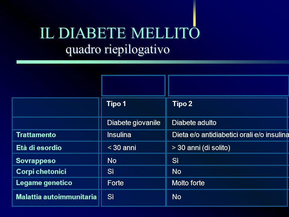 Malattia autoimmunitaria