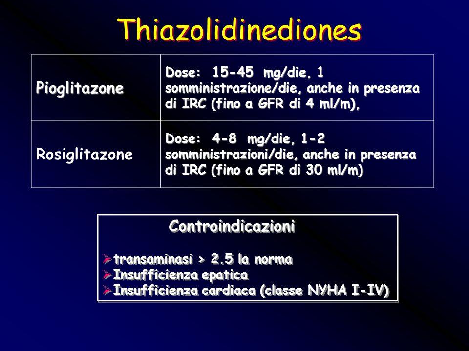 Thiazolidinediones Pioglitazone Rosiglitazone Controindicazioni