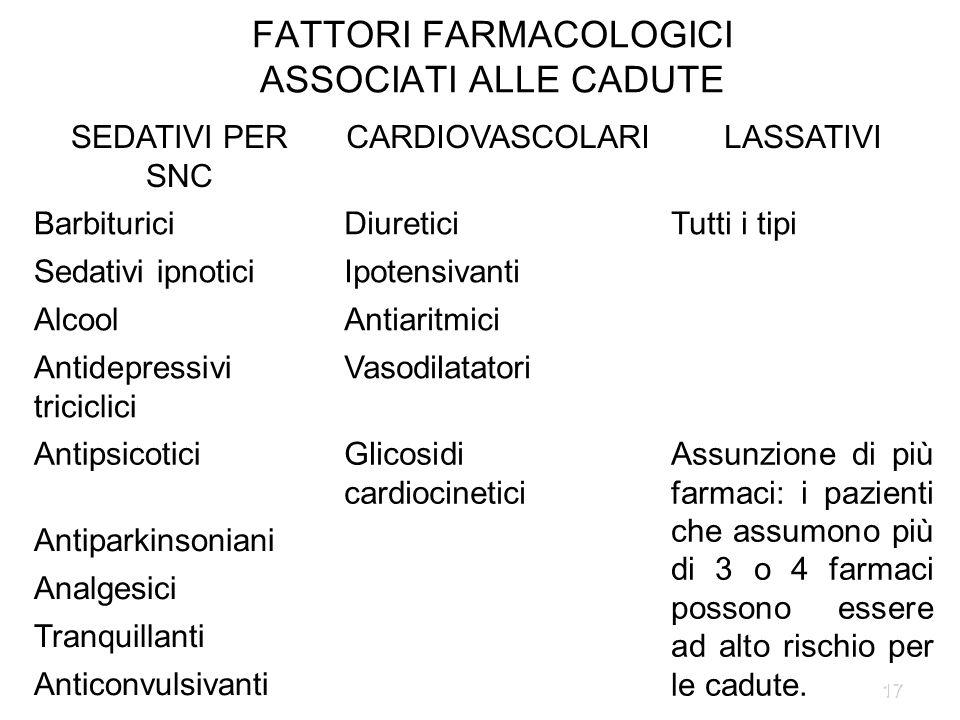 FATTORI FARMACOLOGICI ASSOCIATI ALLE CADUTE