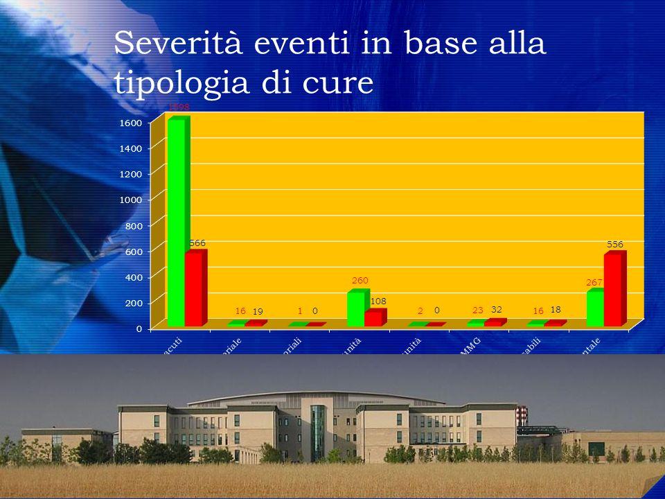 Severità eventi in base alla tipologia di cure