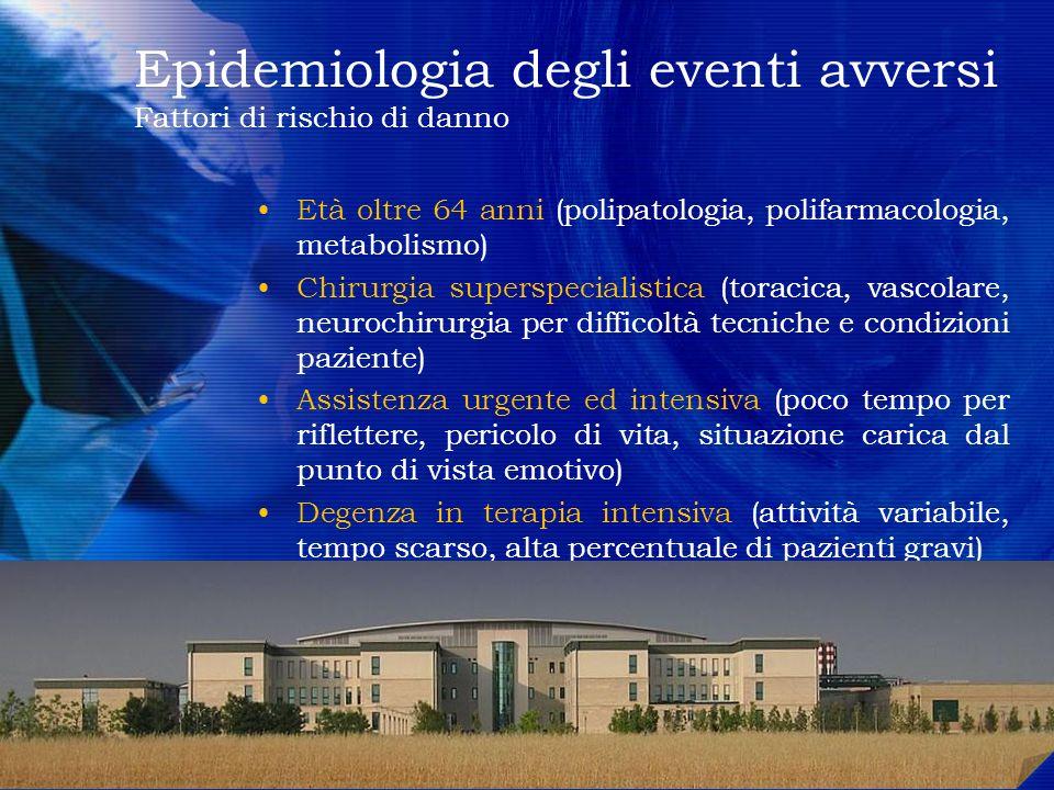 Epidemiologia degli eventi avversi Fattori di rischio di danno