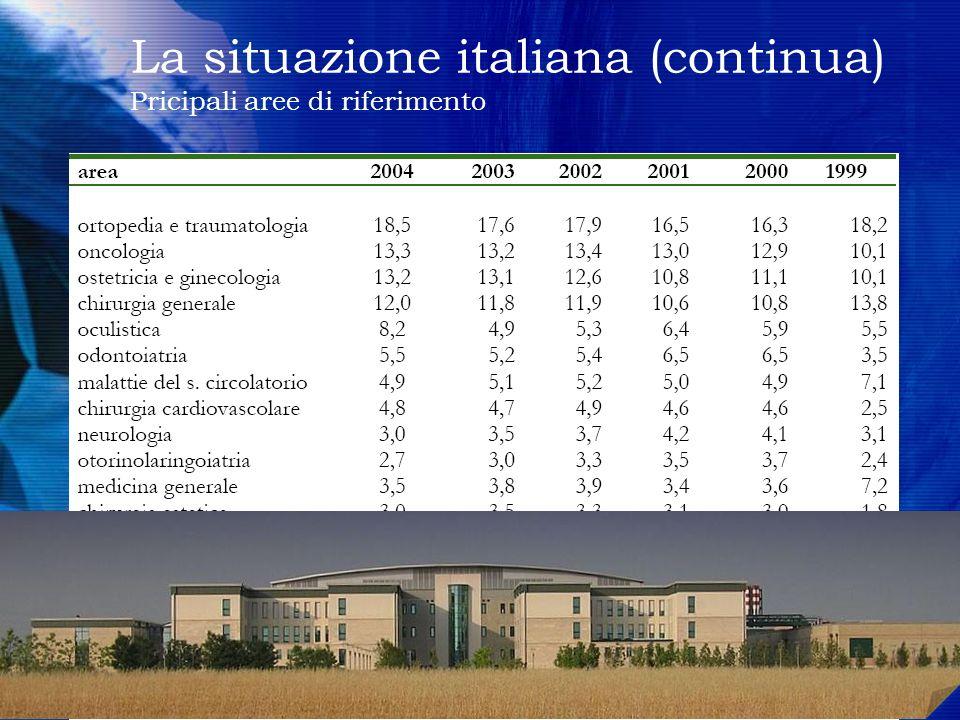 La situazione italiana (continua) Pricipali aree di riferimento