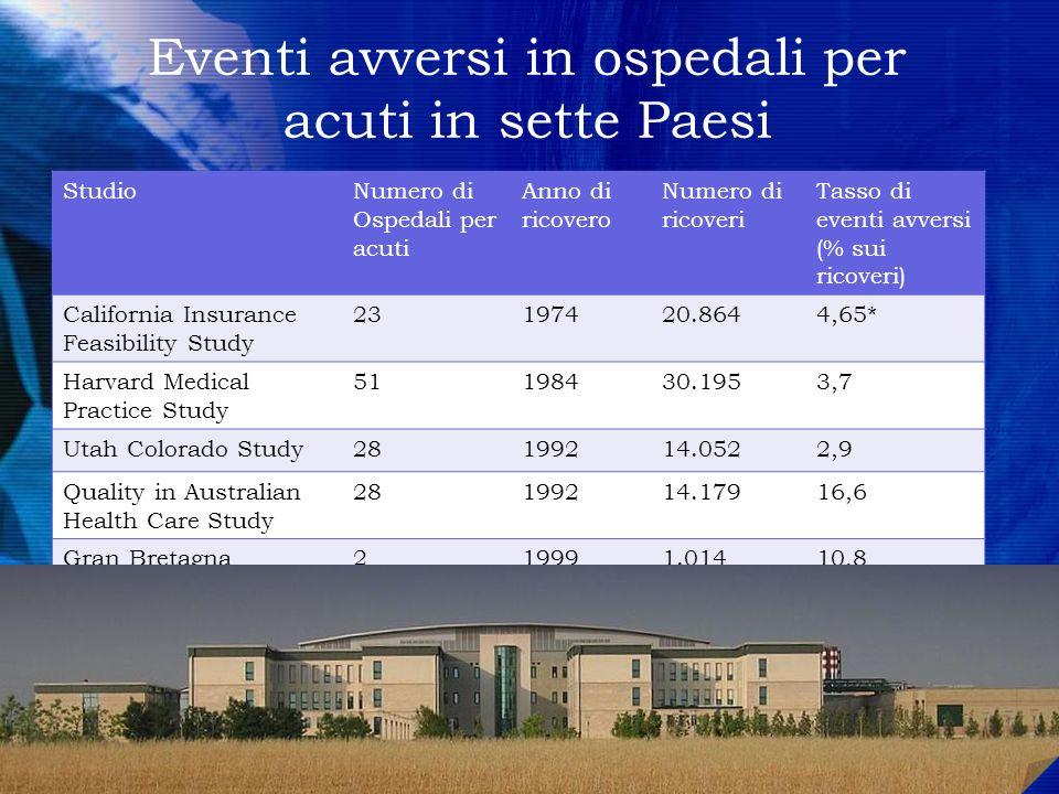 Eventi avversi in ospedali per acuti in sette Paesi