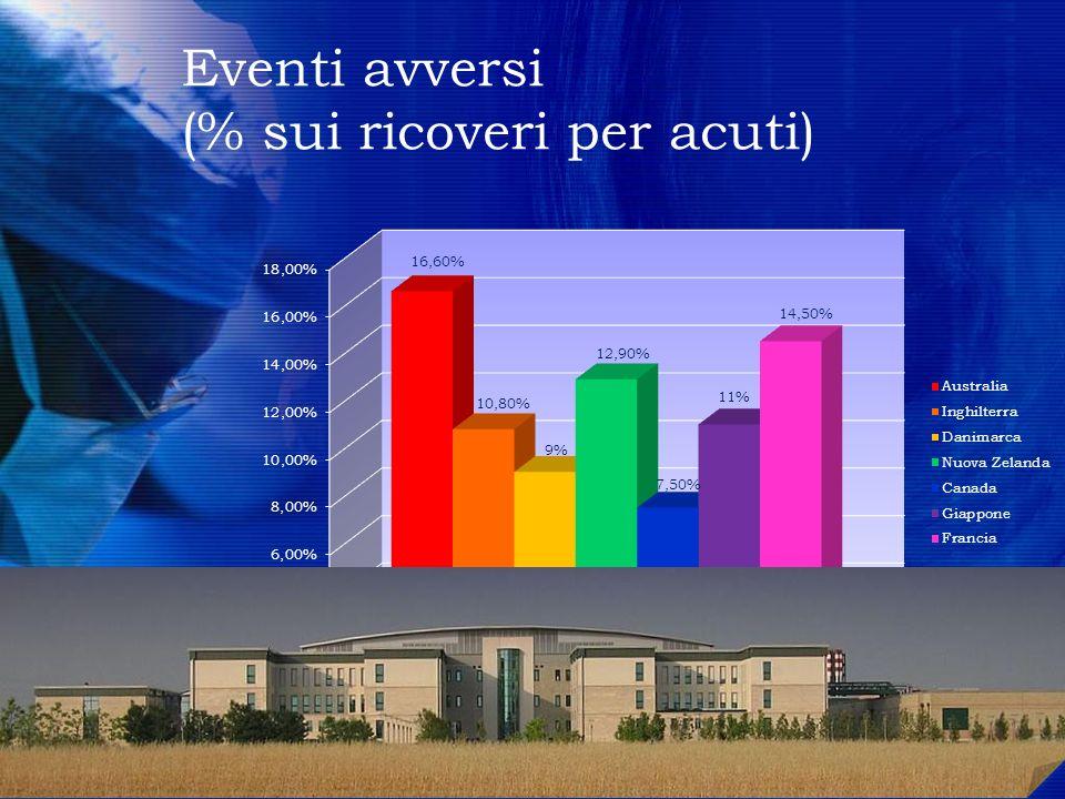 Eventi avversi (% sui ricoveri per acuti)