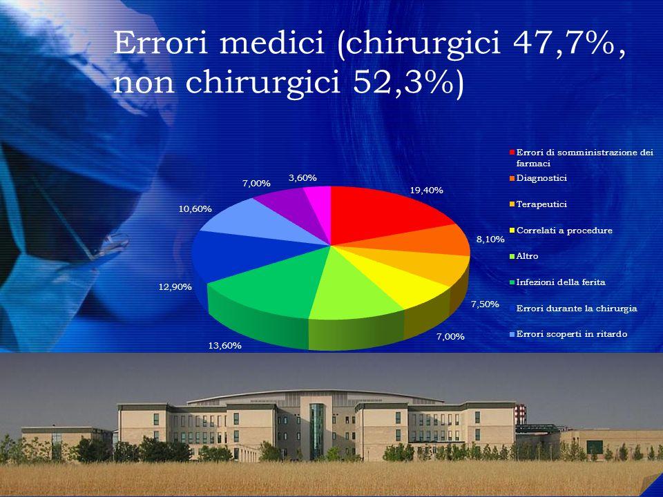 Errori medici (chirurgici 47,7%, non chirurgici 52,3%)