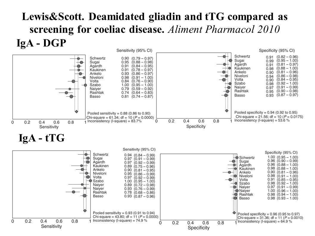 Lewis&Scott. Deamidated gliadin and tTG compared as screening for coeliac disease. Aliment Pharmacol 2010