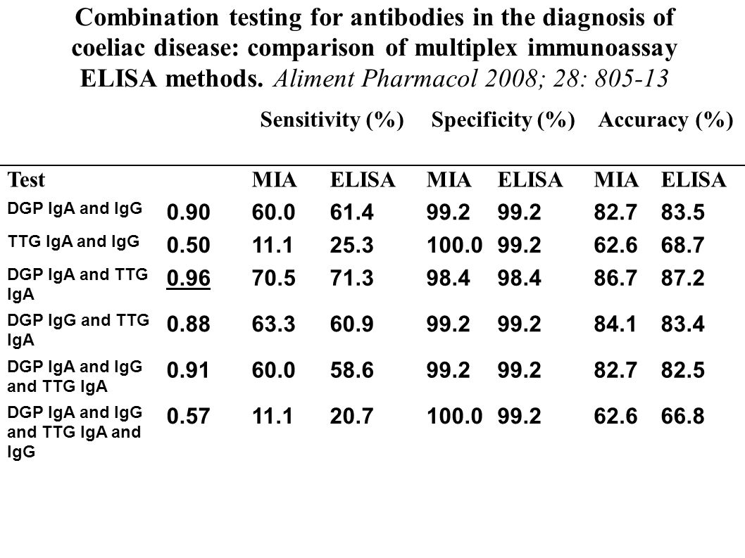 Combination testing for antibodies in the diagnosis of coeliac disease: comparison of multiplex immunoassay ELISA methods. Aliment Pharmacol 2008; 28: 805-13