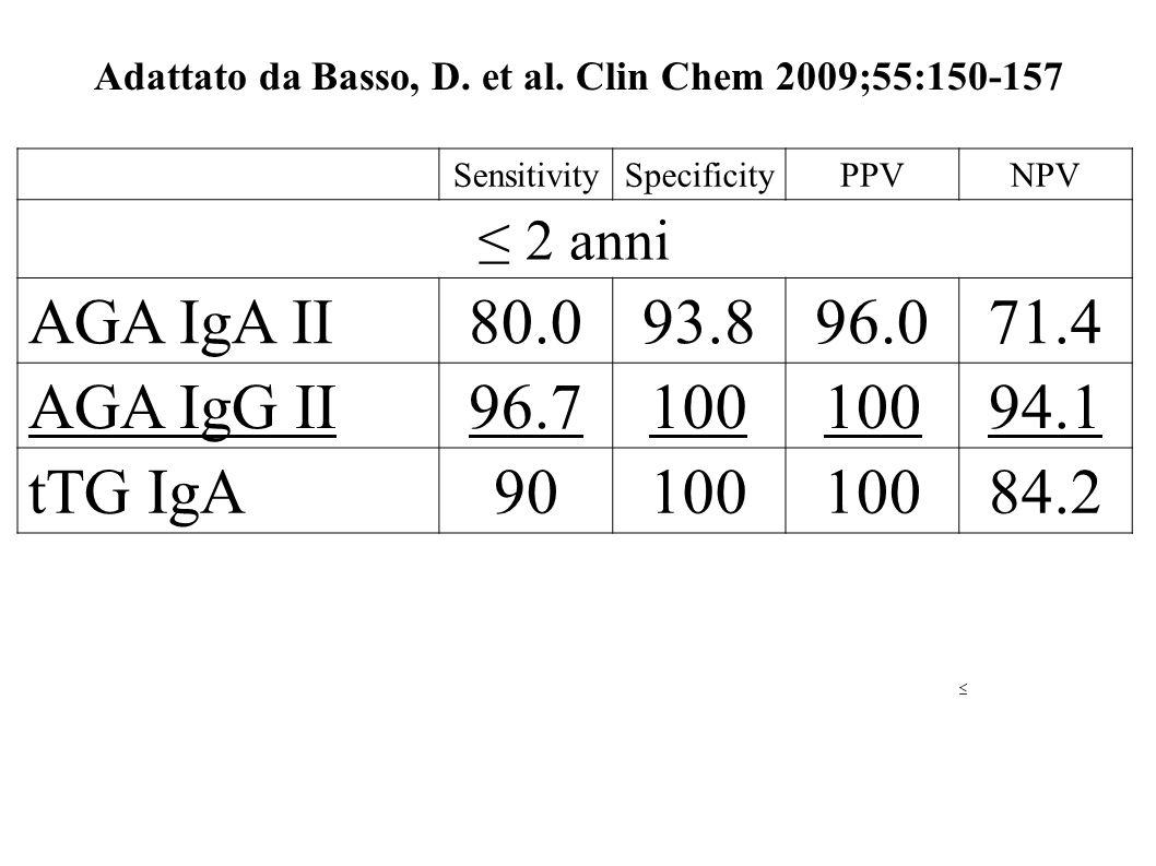 Adattato da Basso, D. et al. Clin Chem 2009;55:150-157