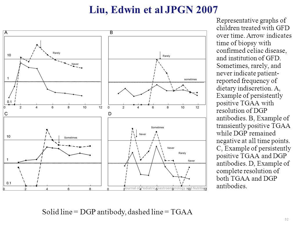 Liu, Edwin et al JPGN 2007