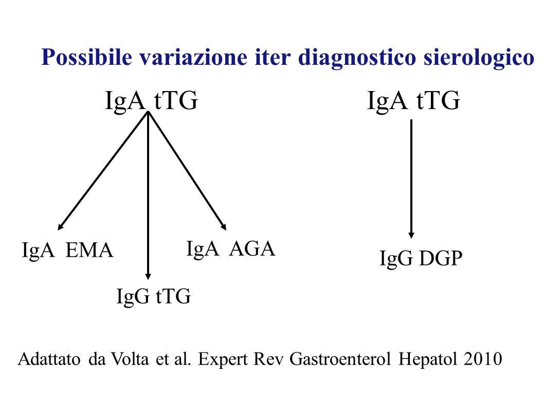 Possibile variazione iter diagnostico sierologico