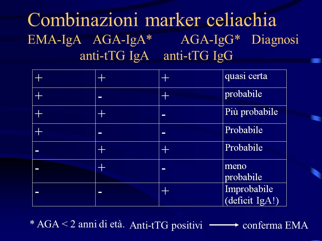 Combinazioni marker celiachia EMA-IgA AGA-IgA. AGA-IgG. Diagnosi