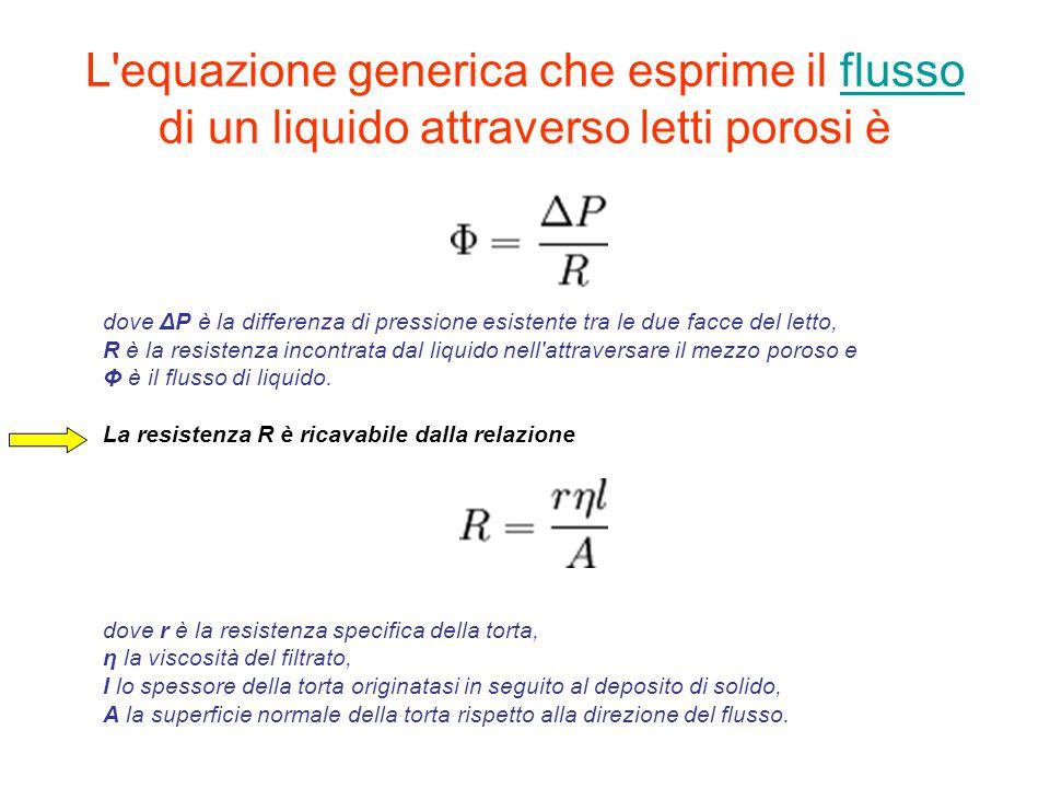 L equazione generica che esprime il flusso di un liquido attraverso letti porosi è
