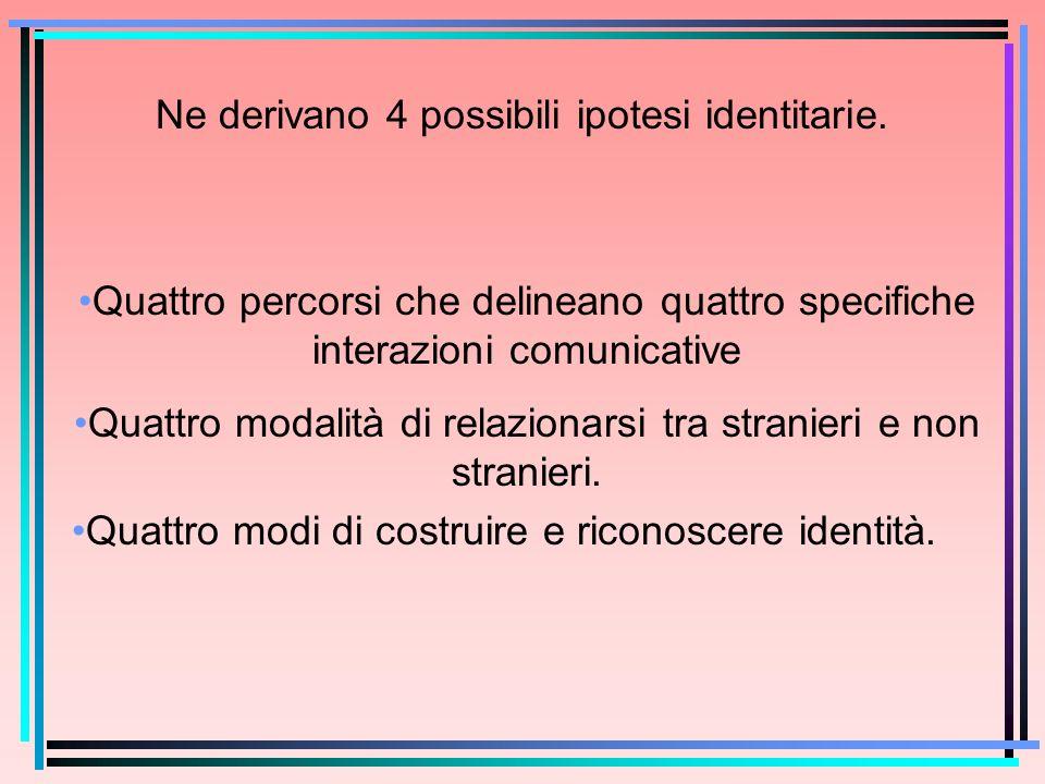 Ne derivano 4 possibili ipotesi identitarie.