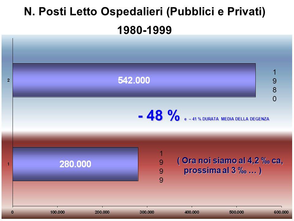 N. Posti Letto Ospedalieri (Pubblici e Privati) 1980-1999