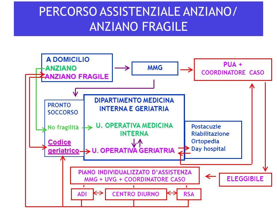 PERCORSO ASSISTENZIALE ANZIANO/ ANZIANO FRAGILE