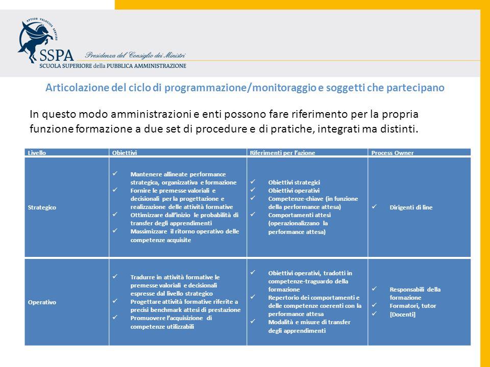Articolazione del ciclo di programmazione/monitoraggio e soggetti che partecipano