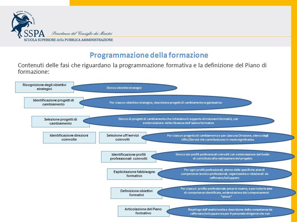 Programmazione della formazione