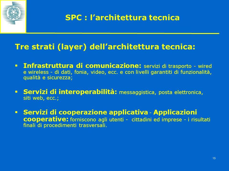 SPC : l'architettura tecnica