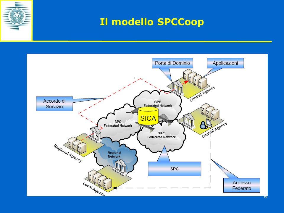 Il modello SPCCoop