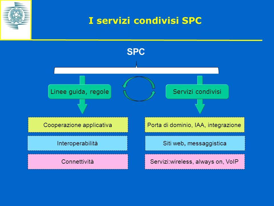 I servizi condivisi SPC