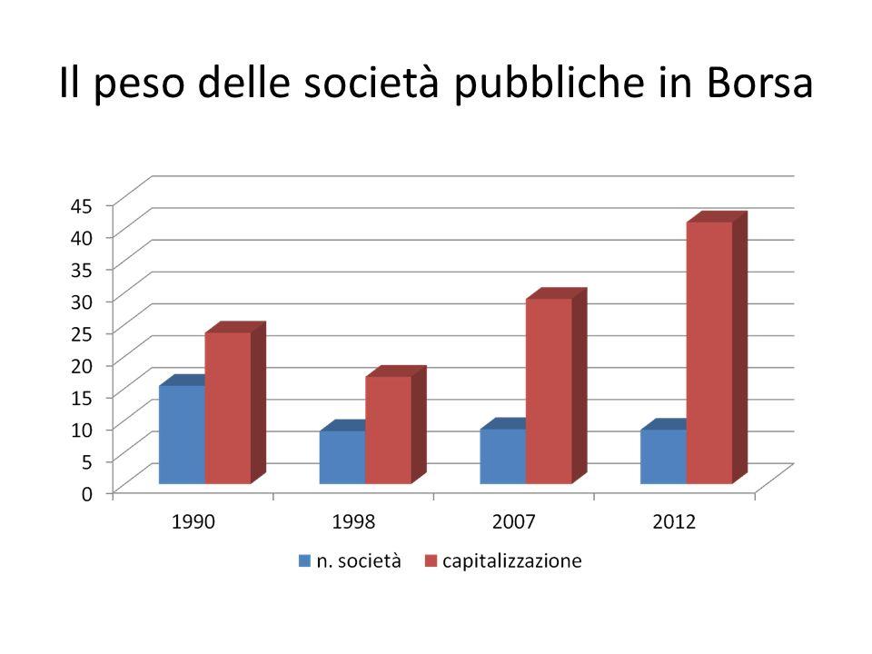 Il peso delle società pubbliche in Borsa
