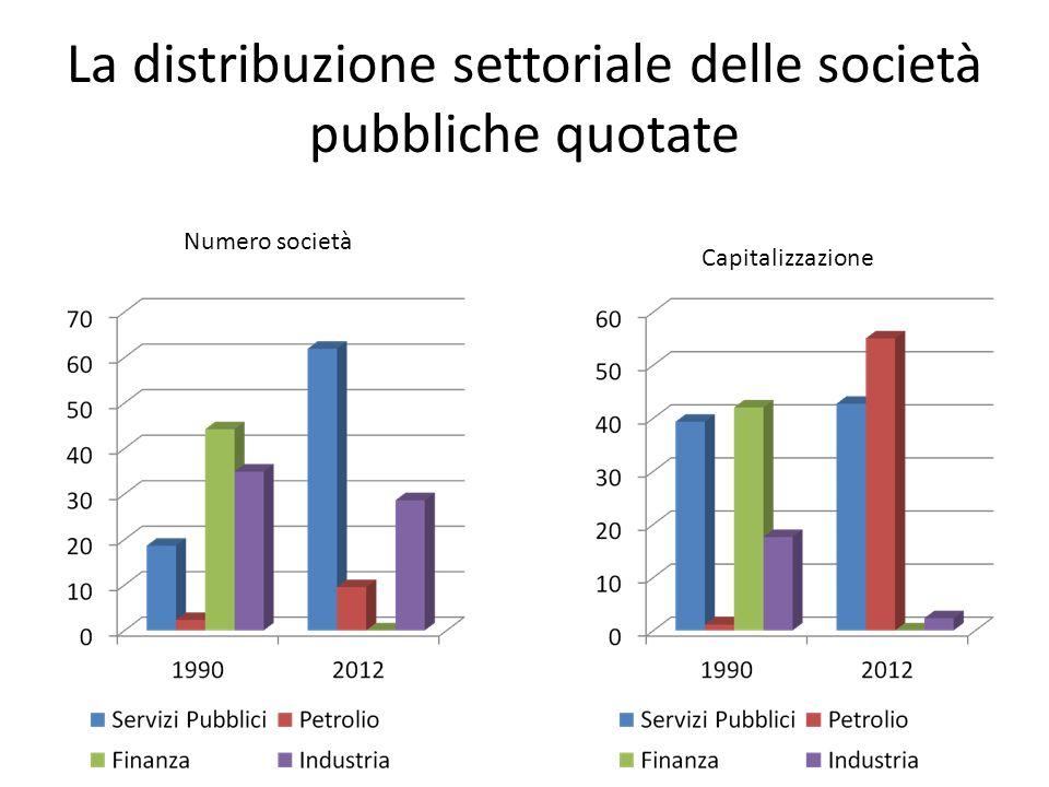 La distribuzione settoriale delle società pubbliche quotate