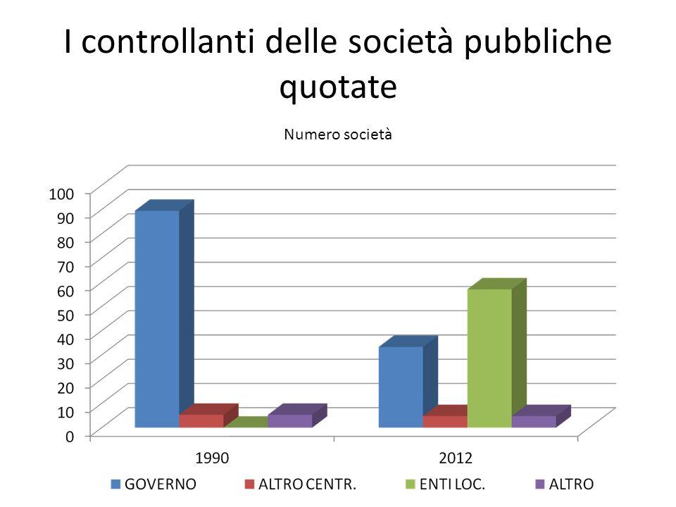 I controllanti delle società pubbliche quotate