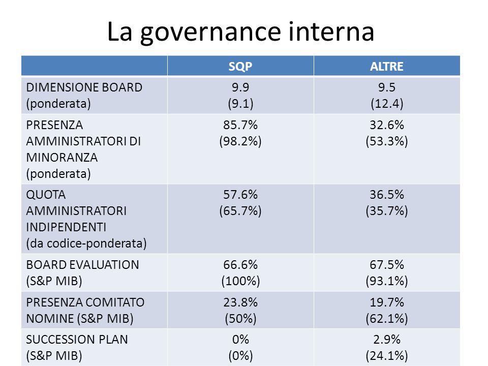 La governance interna SQP ALTRE DIMENSIONE BOARD (ponderata) 9.9 (9.1)