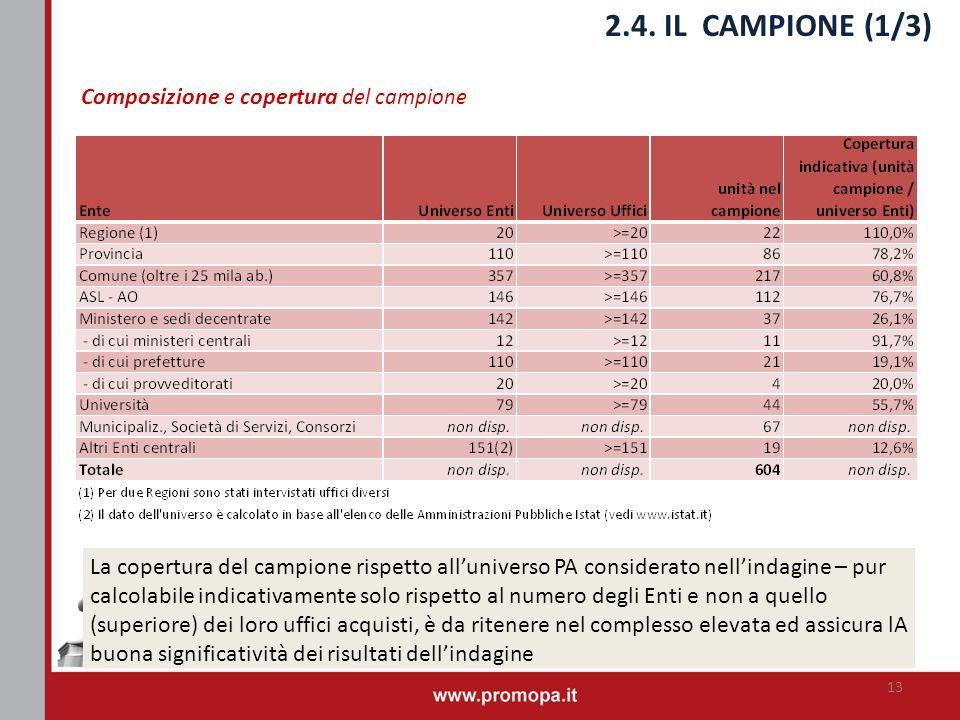 2.4. IL CAMPIONE (1/3) Composizione e copertura del campione