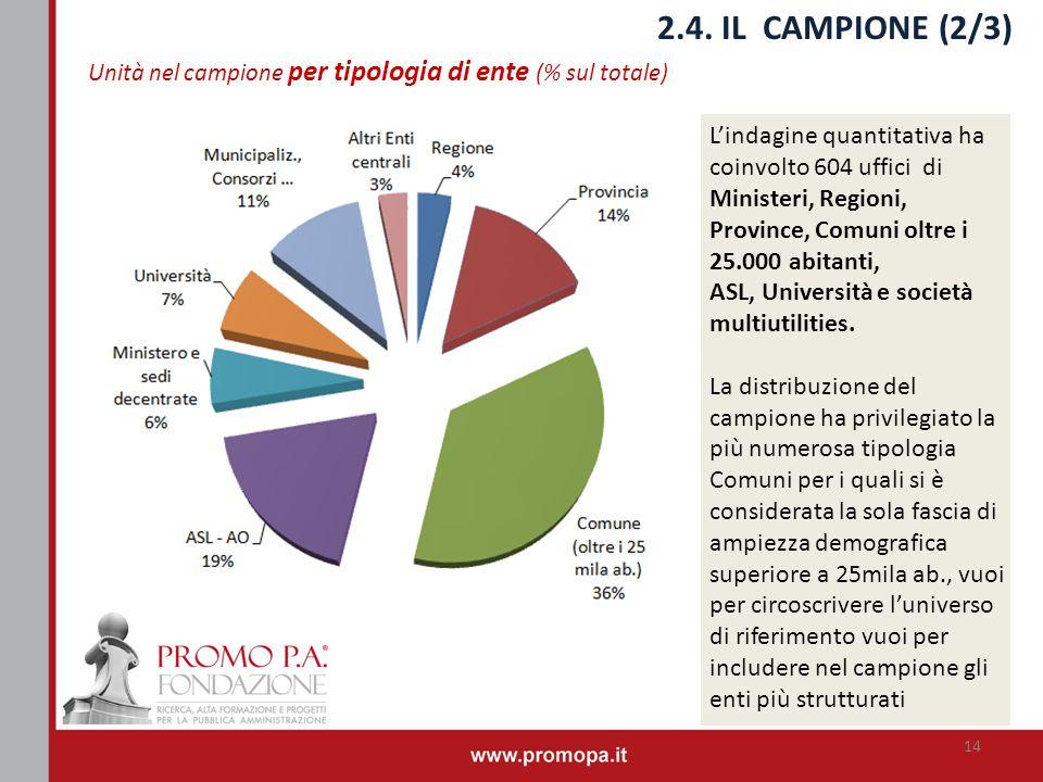 2.4. IL CAMPIONE (2/3) Unità nel campione per tipologia di ente (% sul totale)