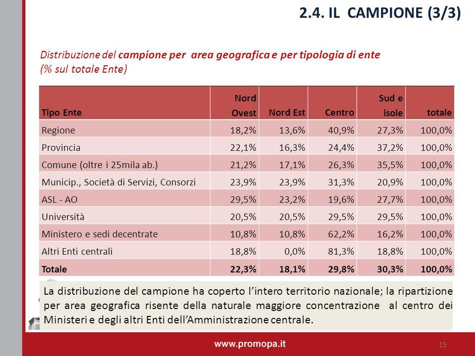 2.4. IL CAMPIONE (3/3) (% sul totale Ente)