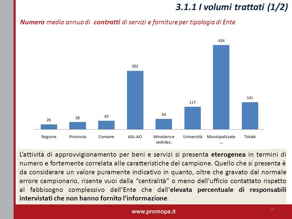 3.1.1 I volumi trattati (1/2) Numero medio annuo di contratti di servizi e forniture per tipologia di Ente.