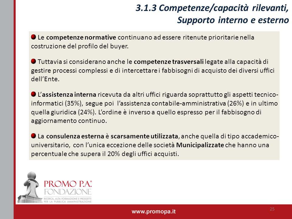 3.1.3 Competenze/capacità rilevanti, Supporto interno e esterno