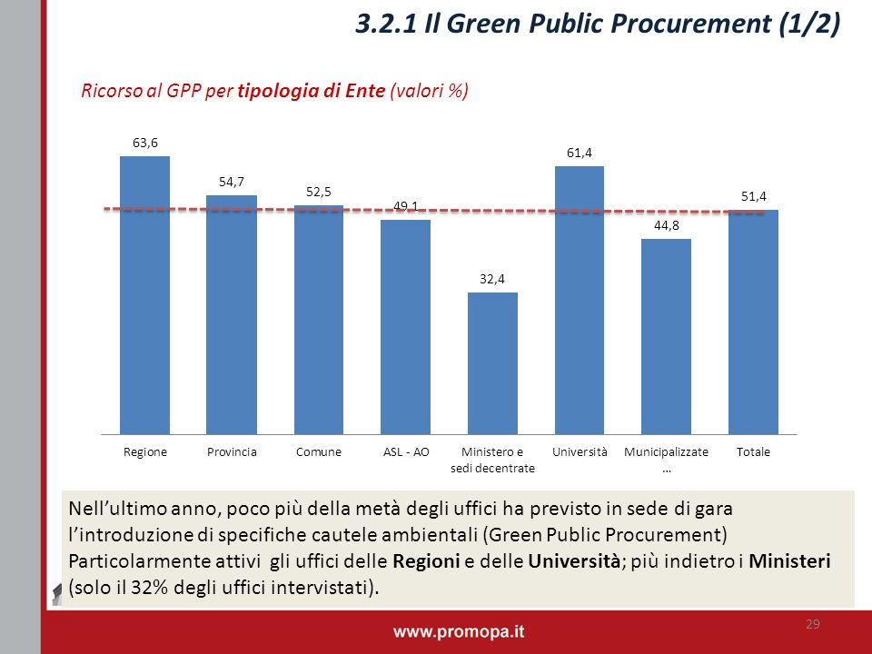 3.2.1 Il Green Public Procurement (1/2)