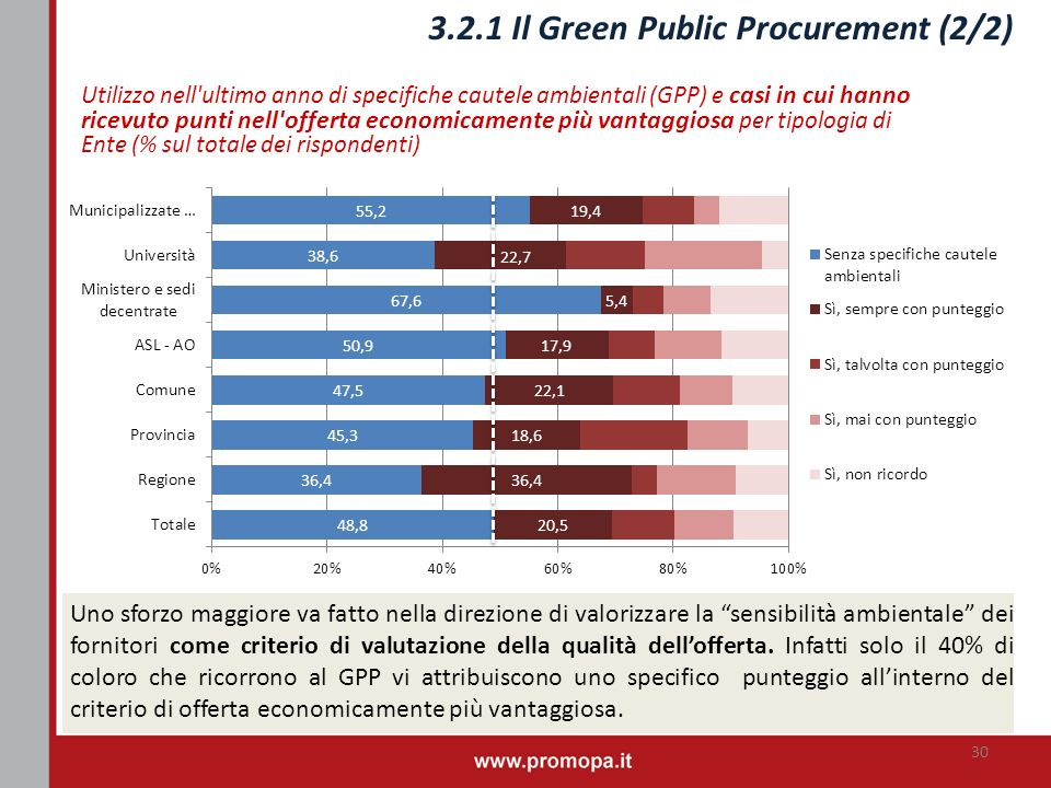 3.2.1 Il Green Public Procurement (2/2)