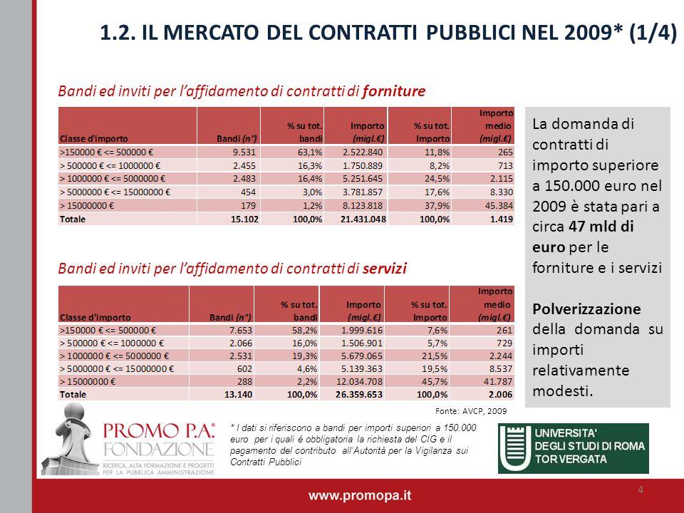 1.2. IL MERCATO DEL CONTRATTI PUBBLICI NEL 2009* (1/4)