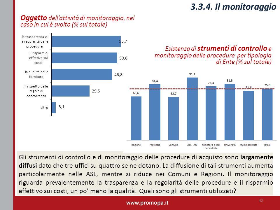 3.3.4. Il monitoraggio Oggetto dell'attività di monitoraggio, nel caso in cui è svolto (% sul totale)