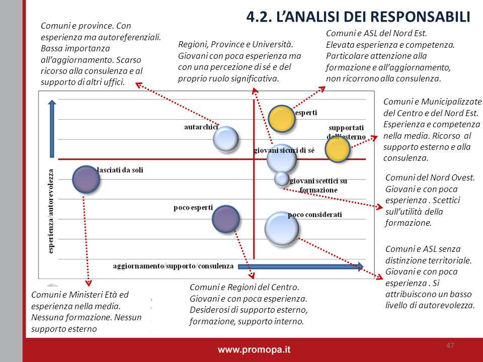 4.2. L'ANALISI DEI RESPONSABILI