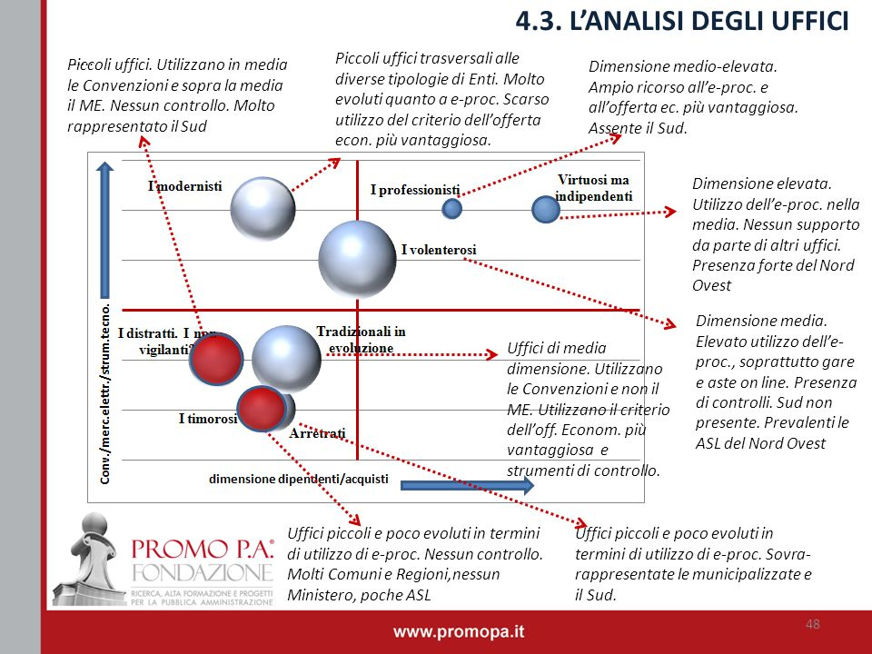 4.3. L'ANALISI DEGLI UFFICI