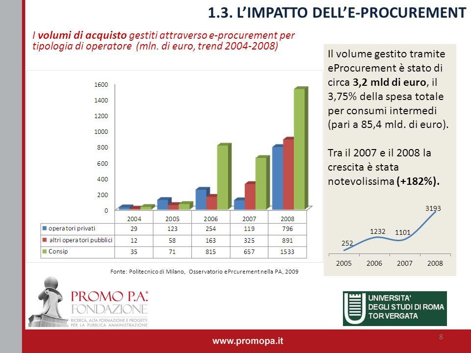 1.3. L'IMPATTO DELL'E-PROCUREMENT