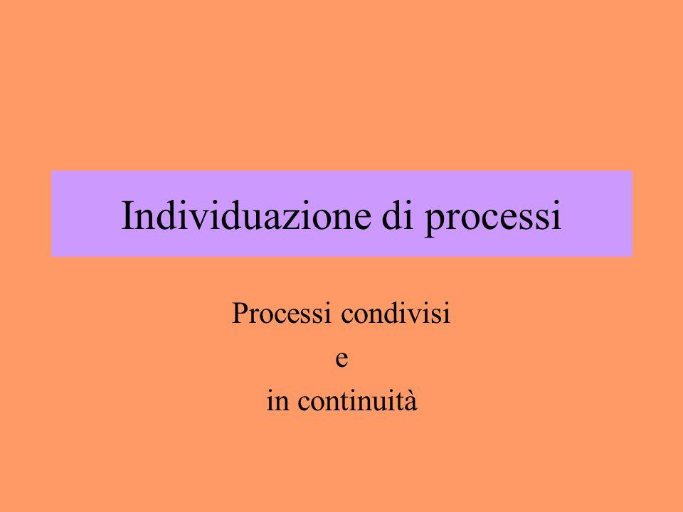 Individuazione di processi
